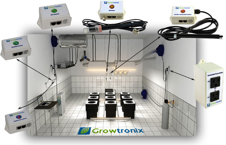 How Growtronix Works Growtronix