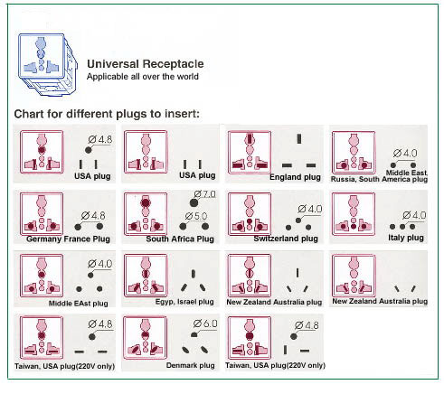 european plug configurations with 22 International Controllable Outlets on The Ultimate Electricity Guide For World Travelers furthermore 0 0000000001 cat further Electronics And Travel further Page 2 in addition Pos 1250 thset en.